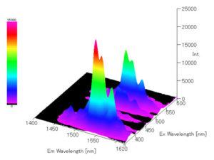 Spectre 3D NIR d'oxide d'erbium