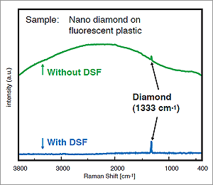 nrs dsf graph