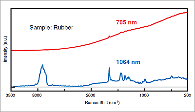 nrs laser graph