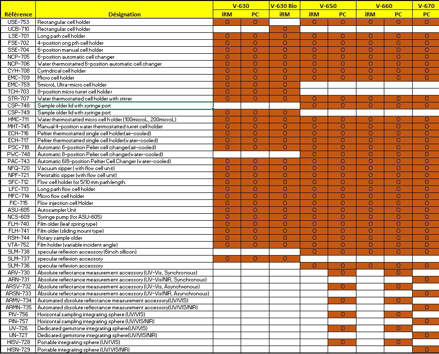 Tableau des compatibilités