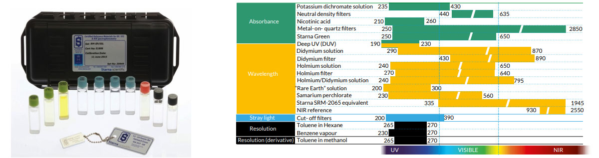 étalons-UV spectrophotomètre
