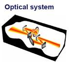 atr optical system