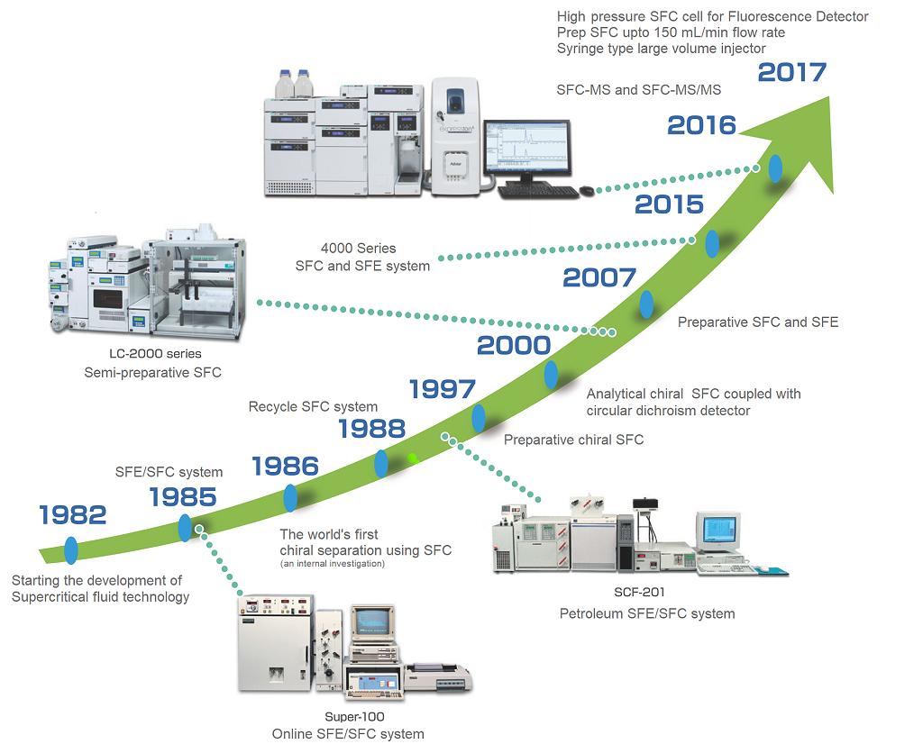 Evolution de la SFC JASCO