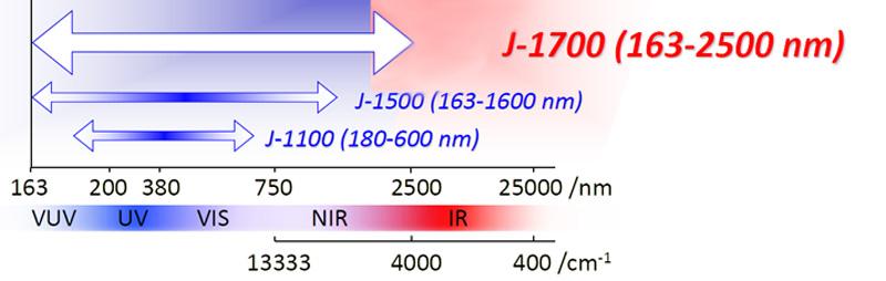 gamme spectrale dichroisme circulaire
