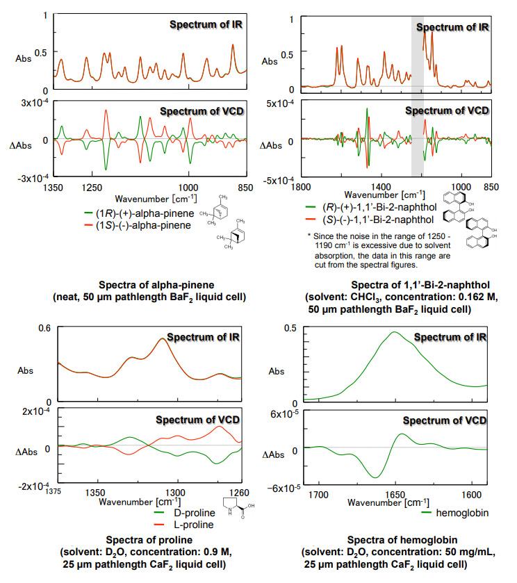 Spectres VCD IR
