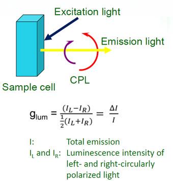 principe du CPL