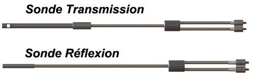 sode reflexion et transmission fibres optiques