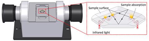 ATR multi reflexions prisme germanium