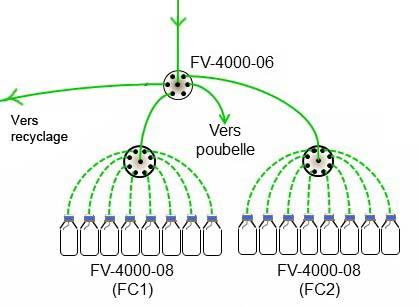 collecte de fraction HPLC par vanne